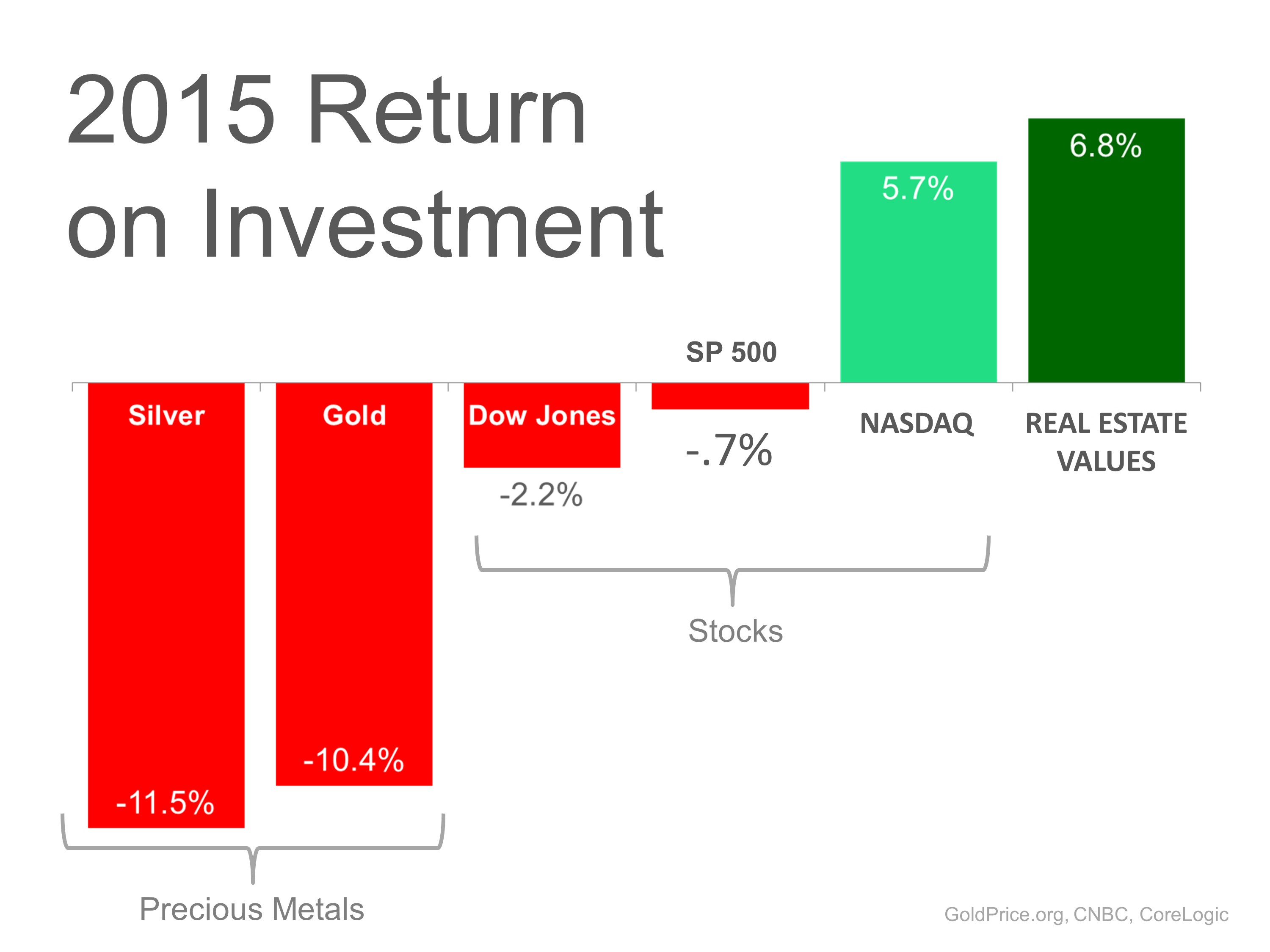 2015 return on investment show real estate the best