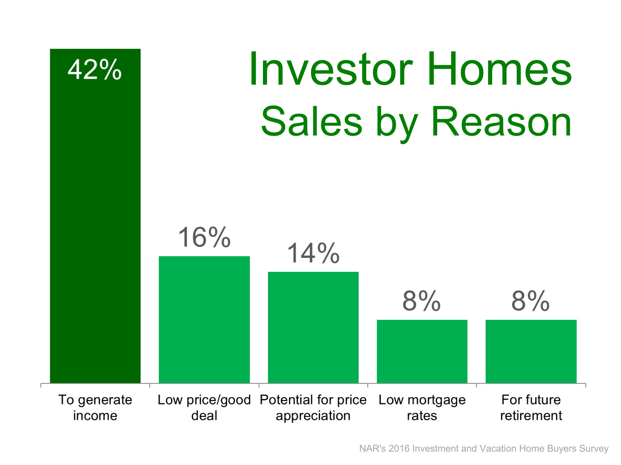 Investors reasons for purchasing real estate for investment appreciation profit