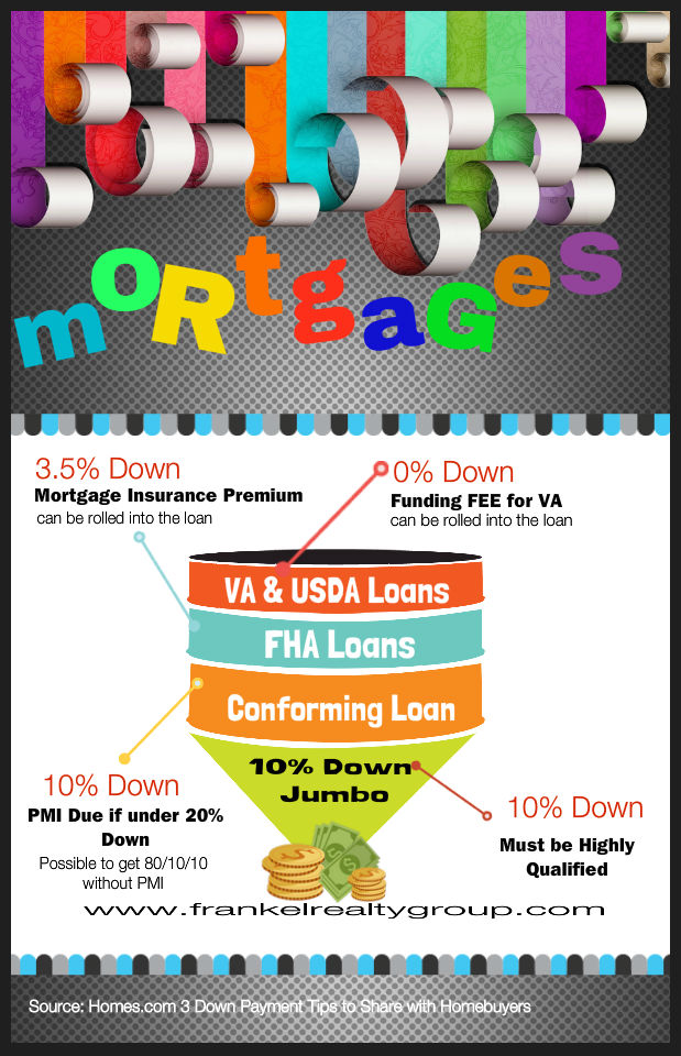 different_type_of_mortgages_960