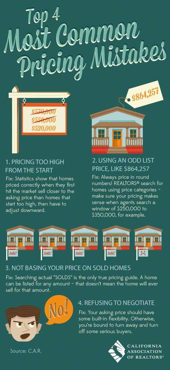 Top 4 Most Common Pricing Mistakes | Phyllis Frankel Realty Group, Inc.